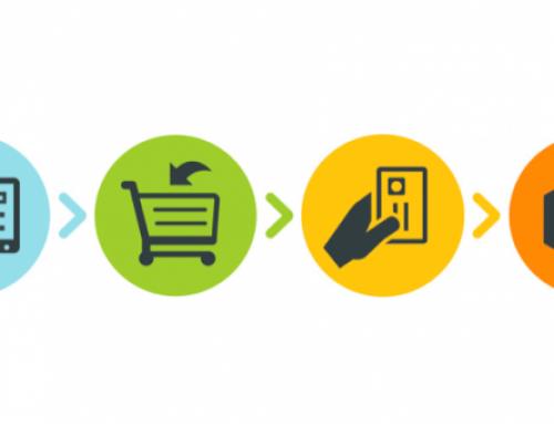 O processo de compra em Infocomputer